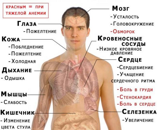 Последствия повышенного давления у мужчин