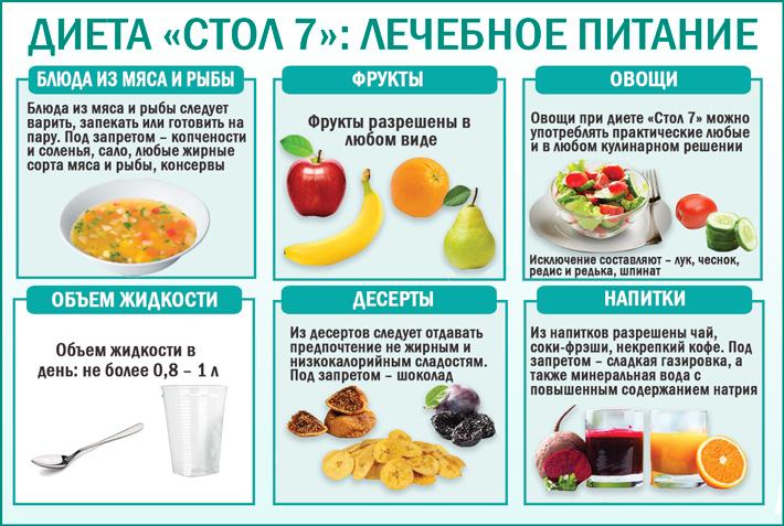 Диета Номер 7 При Пиелонефрите. Пиелонефрит диета при пиелонефрите у взрослых стол 7